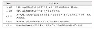 2017年6月大学英语四六级考试评