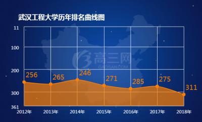 武汉工程大学排名 2018全国最新